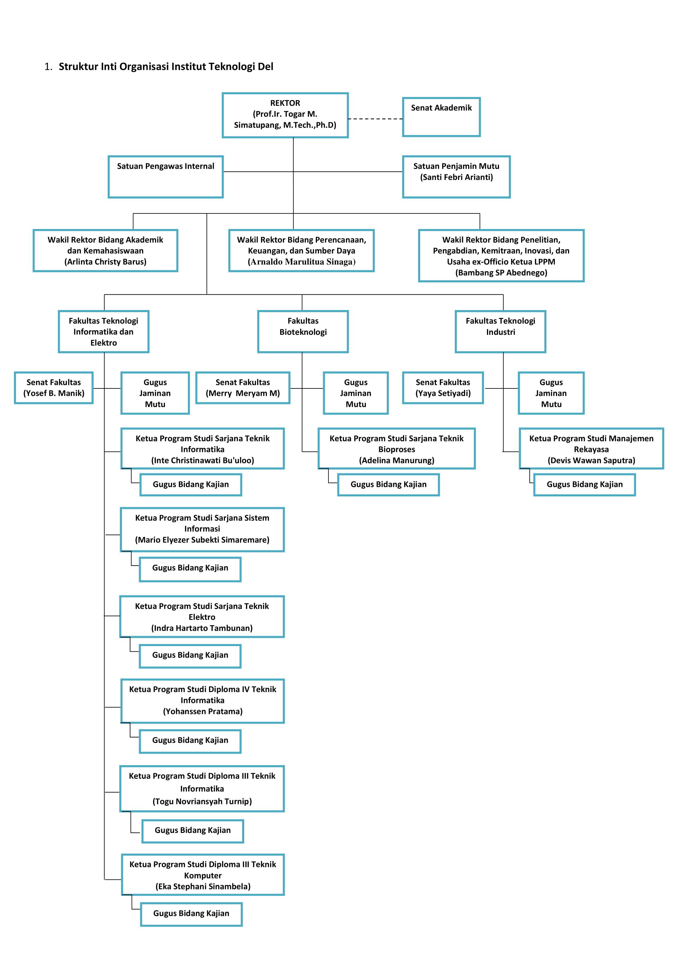 Struktur Inti Organisasi Institut Teknologi Del 1 (1)-1
