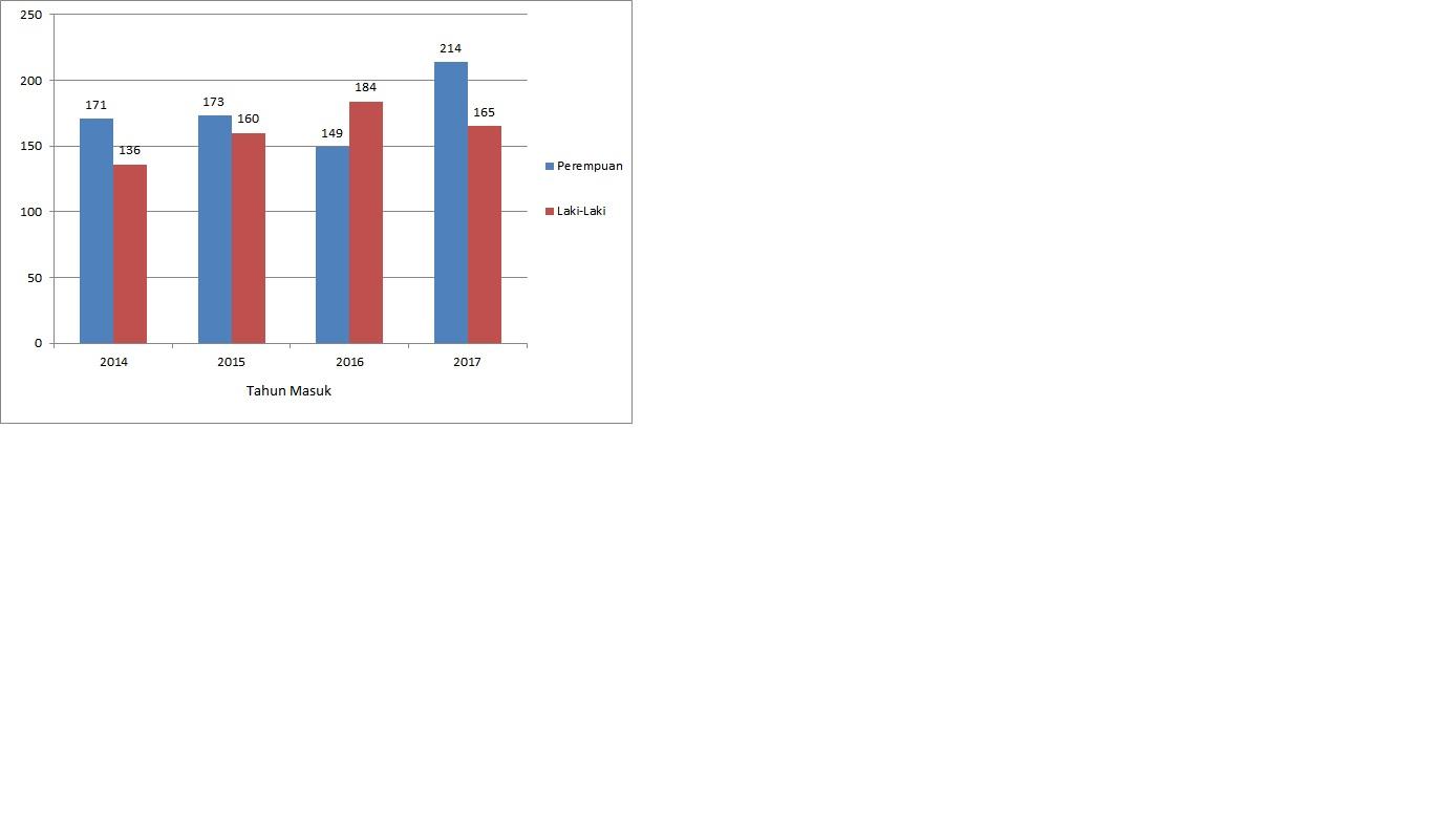 statistik mahasiswa-i dari tahun 2014-2017